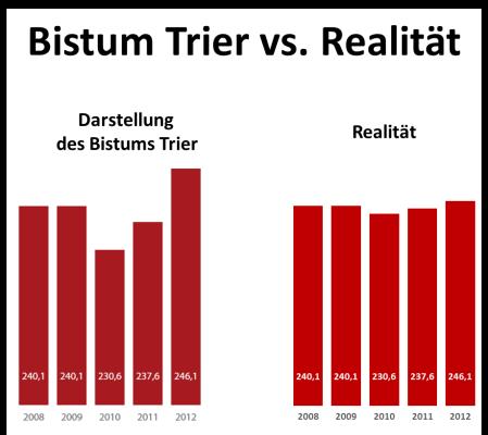 Bistum Trier vs Realität