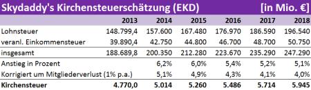 Kirchensteuerschätzung EKD 2014