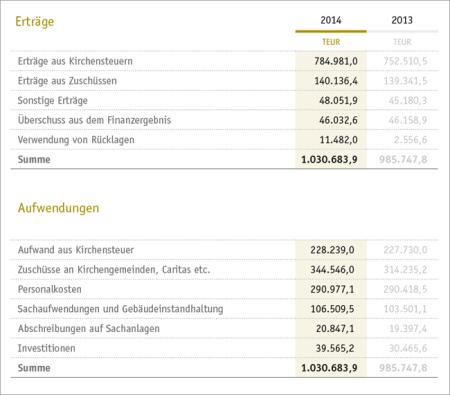 finanzdaten_2014